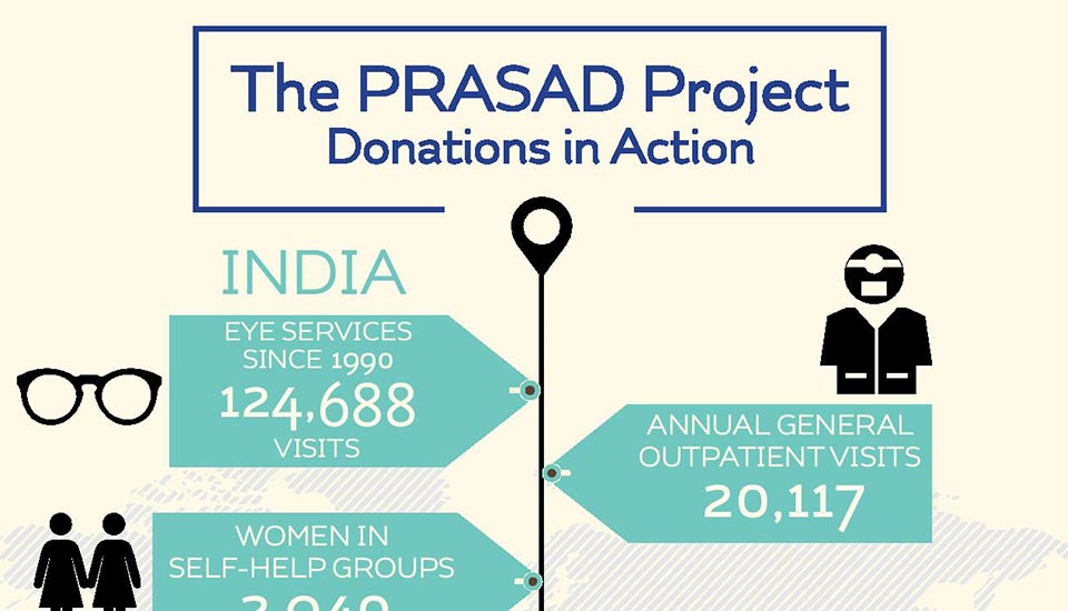The PRASAD Project's Anniversary
